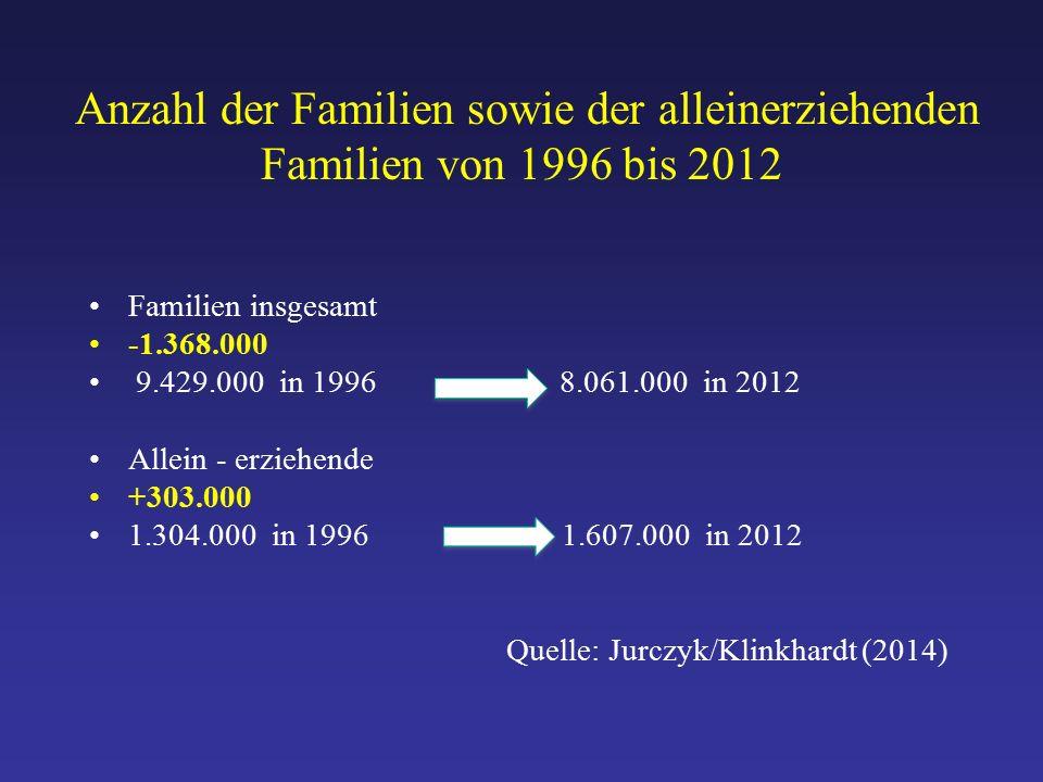 Anzahl der Familien sowie der alleinerziehenden Familien von 1996 bis 2012 Familien insgesamt -1.368.000 9.429.000 in 1996 8.061.000 in 2012 Allein - erziehende +303.000 1.304.000 in 1996 1.607.000 in 2012 Quelle: Jurczyk/Klinkhardt (2014)