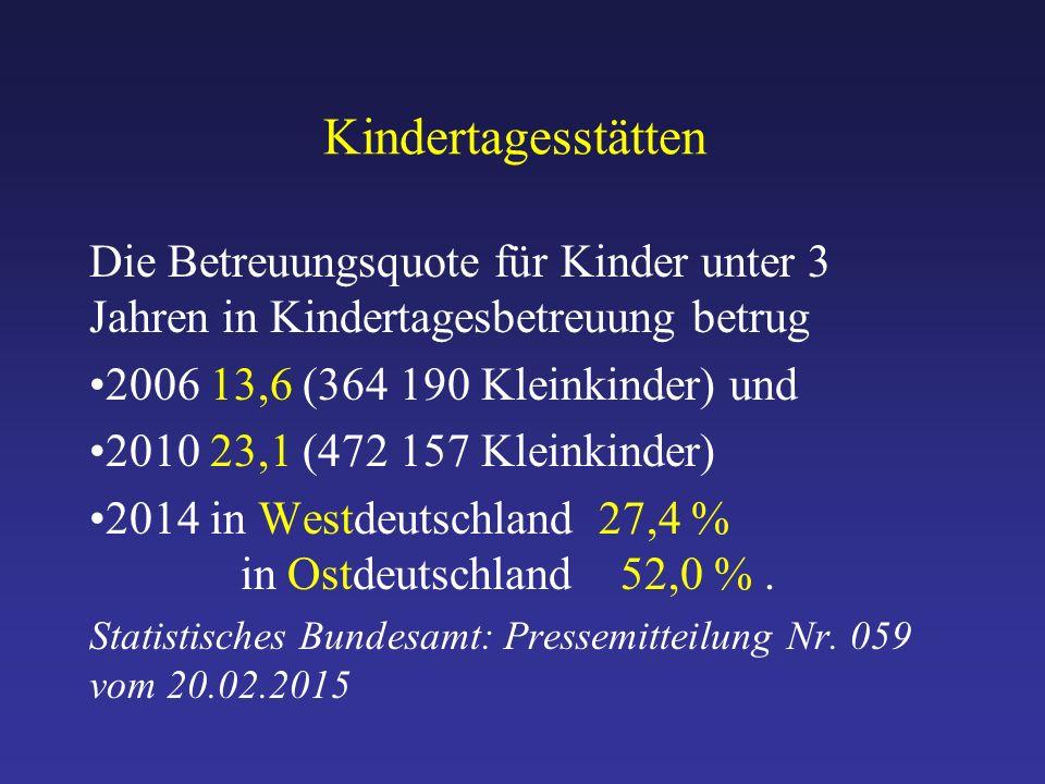 Kindertagesstätten Die Betreuungsquote für Kinder unter 3 Jahren in Kindertagesbetreuung betrug 2006 13,6 (364 190 Kleinkinder) und 2010 23,1 (472 157 Kleinkinder) 2014 in Westdeutschland 27,4 % in Ostdeutschland 52,0 %.