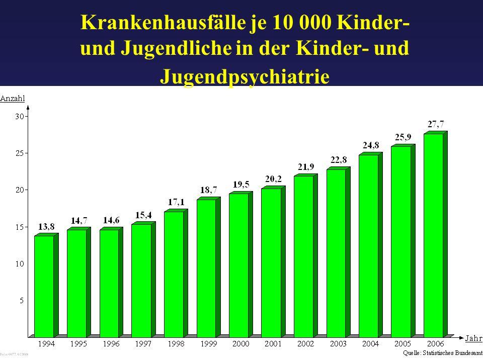 Krankenhausfälle je 10 000 Kinder- und Jugendliche in der Kinder- und Jugendpsychiatrie