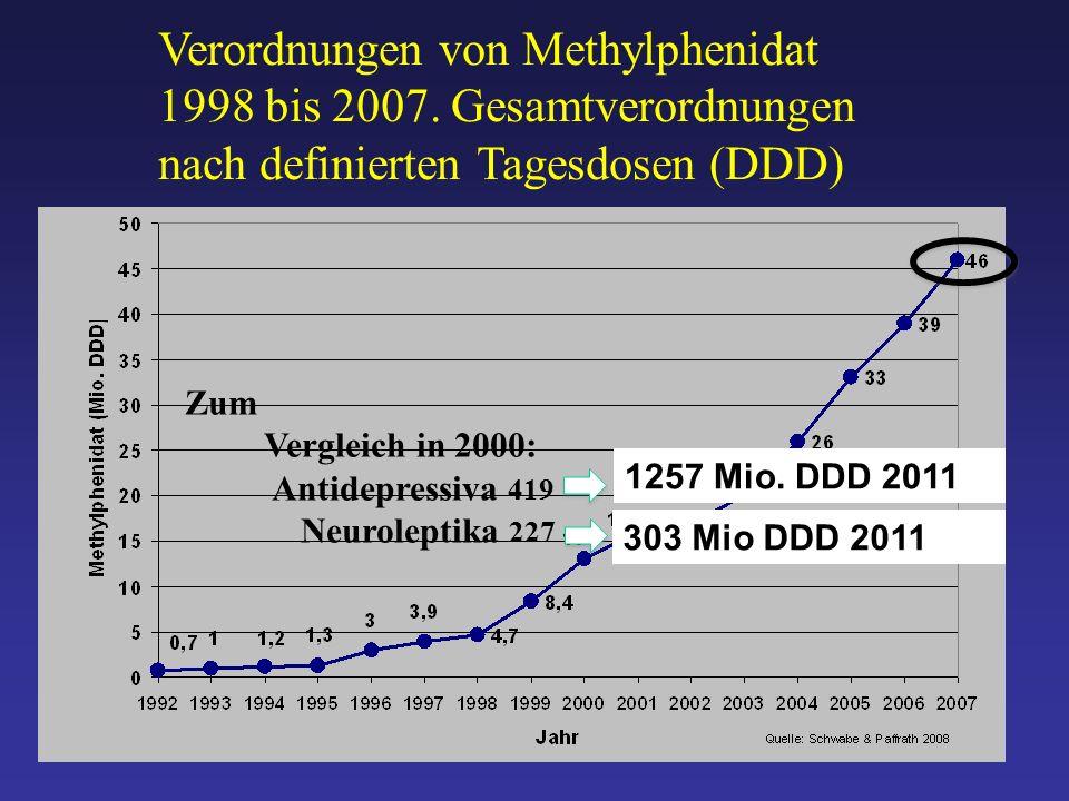 Verordnungen von Methylphenidat 1998 bis 2007.