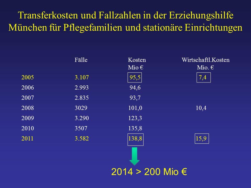 Transferkosten und Fallzahlen in der Erziehungshilfe München für Pflegefamilien und stationäre Einrichtungen FälleKosten Mio € Wirtschaftl.Kosten Mio.