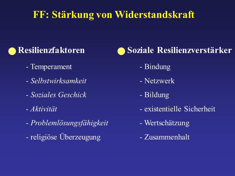 FF: Stärkung von Widerstandskraft - Temperament - Selbstwirksamkeit - Soziales Geschick - Aktivität - Problemlösungsfähigkeit - religiöse Überzeugung Resilienzfaktoren - Bindung - Netzwerk - Bildung - existentielle Sicherheit - Wertschätzung - Zusammenhalt Soziale Resilienzverstärker
