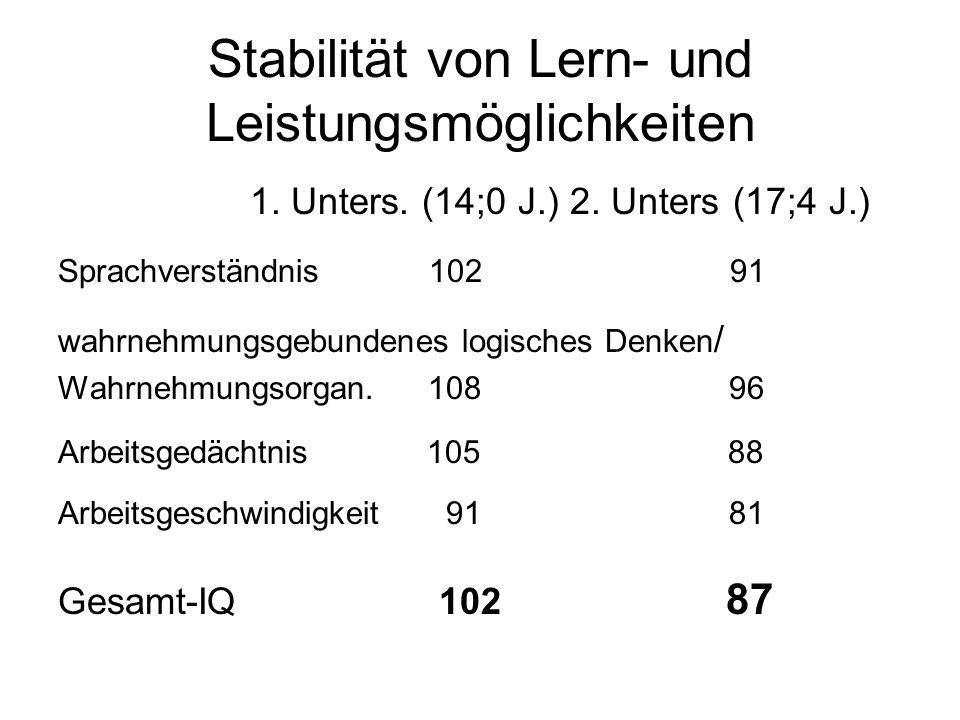Stabilität von Lern- und Leistungsmöglichkeiten 1. Unters. (14;0 J.) 2. Unters (17;4 J.) Sprachverständnis 102 91 wahrnehmungsgebundenes logisches Den