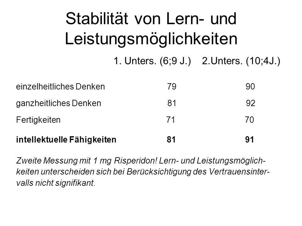 Stabilität von Lern- und Leistungsmöglichkeiten 1. Unters. (6;9 J.) 2.Unters. (10;4J.) einzelheitliches Denken 79 90 ganzheitliches Denken 81 92 Ferti