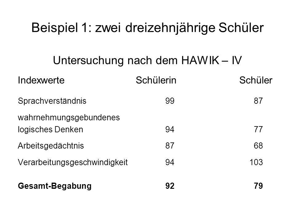 Beispiel 1: zwei dreizehnjährige Schüler Untersuchung nach dem HAWIK – IV IndexwerteSchülerin Schüler Sprachverständnis9987 wahrnehmungsgebundenes logisches Denken9477 Arbeitsgedächtnis8768 Verarbeitungsgeschwindigkeit94 103 Gesamt-Begabung9279