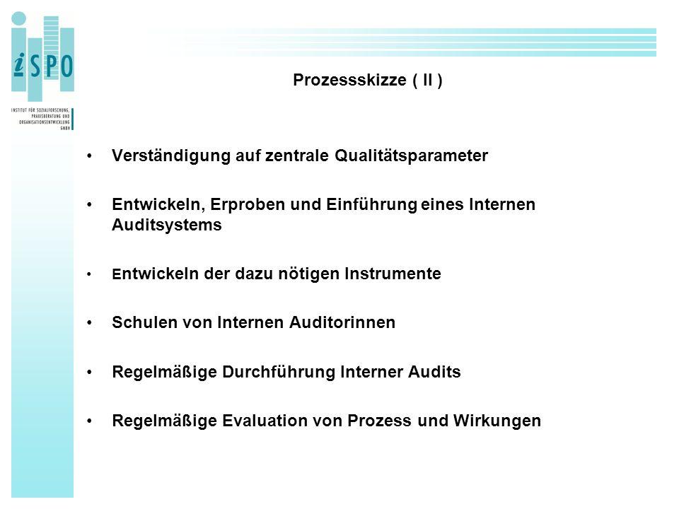Prozessskizze ( II ) Verständigung auf zentrale Qualitätsparameter Entwickeln, Erproben und Einführung eines Internen Auditsystems E ntwickeln der dazu nötigen Instrumente Schulen von Internen Auditorinnen Regelmäßige Durchführung Interner Audits Regelmäßige Evaluation von Prozess und Wirkungen