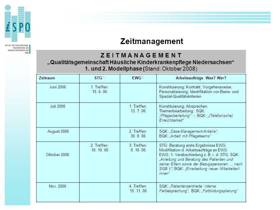 Zeitmanagement ZeitraumSTG [1] [1] EWG [2] [2] Arbeitsaufträge Was? Wer? Juni 20061. Treffen: 15. 6. 06 Konstituierung; Kontrakt; Vorgehensweise; Pers