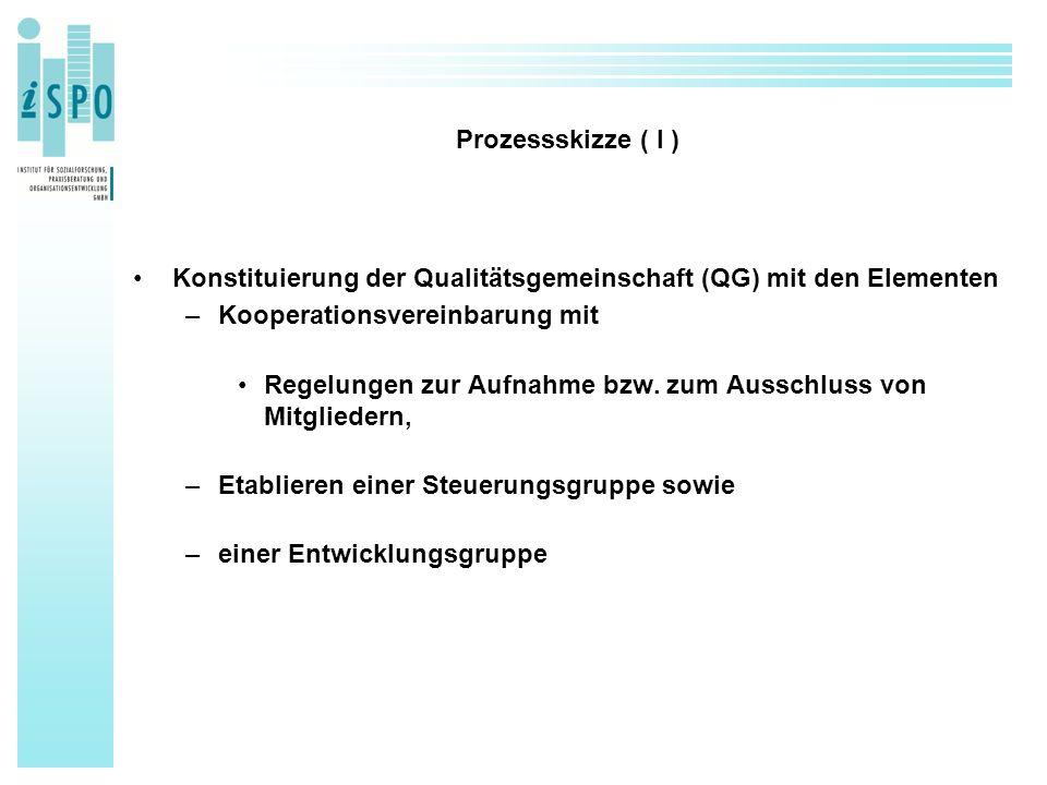 Prozessskizze ( I ) Konstituierung der Qualitätsgemeinschaft (QG) mit den Elementen –Kooperationsvereinbarung mit Regelungen zur Aufnahme bzw. zum Aus
