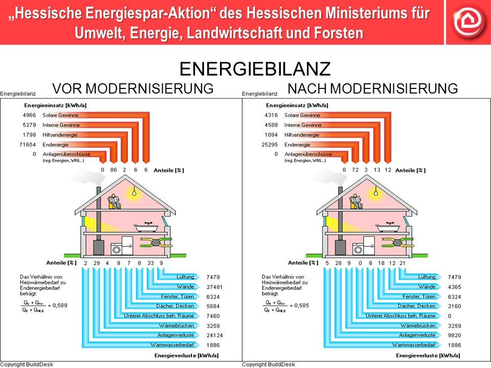 """Hessische Energiespar-Aktion des Hessischen Ministeriums für Umwelt, Energie, Landwirtschaft und Forsten """"Hessische Energiespar-Aktion des Hessischen Ministeriums für Umwelt, Energie, Landwirtschaft und Forsten ENERGIEBILANZ VOR MODERNISIERUNG NACH MODERNISIERUNG"""