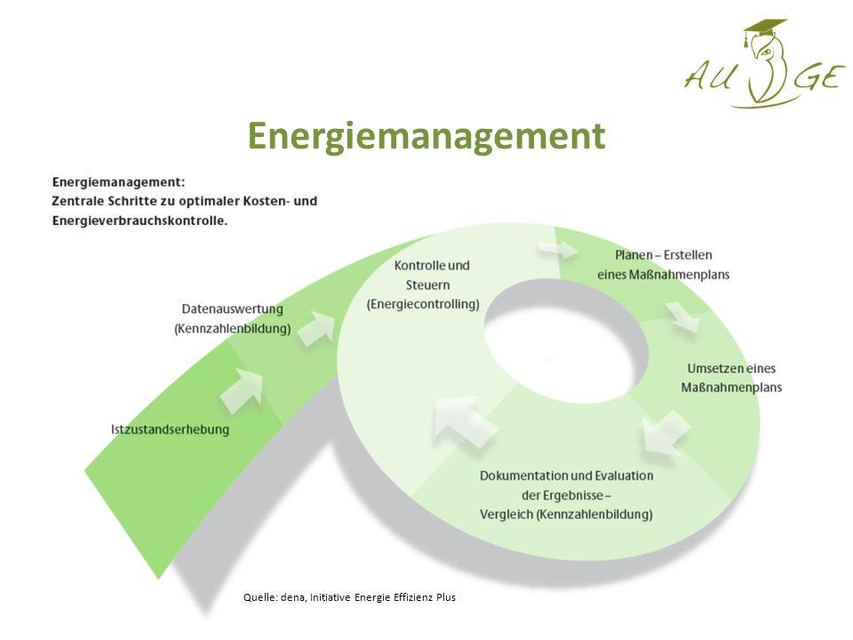 Energiemanagement Quelle: dena, Initiative Energie Effizienz Plus