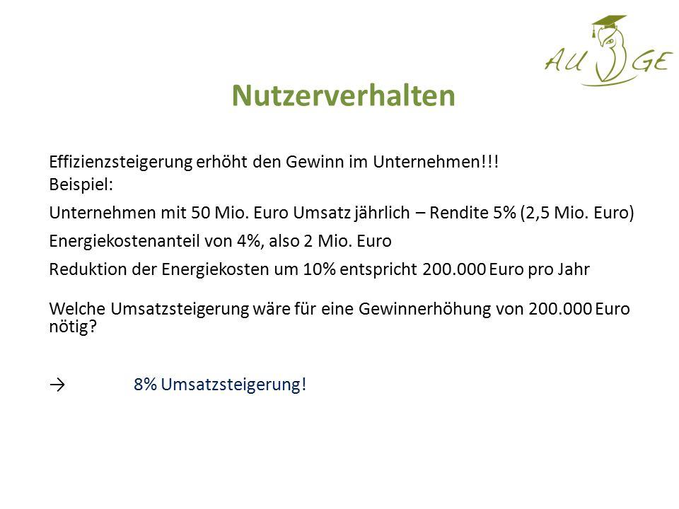 Nutzerverhalten Effizienzsteigerung erhöht den Gewinn im Unternehmen!!! Beispiel: Unternehmen mit 50 Mio. Euro Umsatz jährlich – Rendite 5% (2,5 Mio.