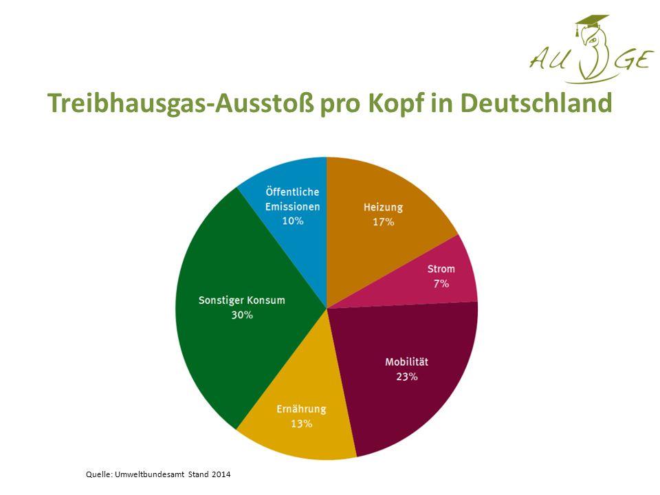 Treibhausgas-Ausstoß pro Kopf in Deutschland Quelle: Umweltbundesamt Stand 2014