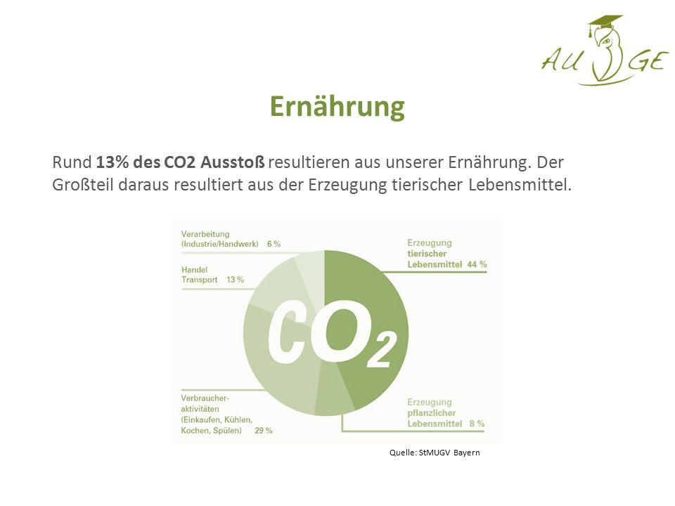 Rund 13% des CO2 Ausstoß resultieren aus unserer Ernährung. Der Großteil daraus resultiert aus der Erzeugung tierischer Lebensmittel. Ernährung Quelle