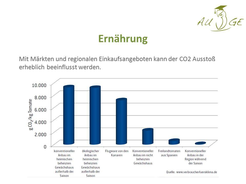 Mit Märkten und regionalen Einkaufsangeboten kann der CO2 Ausstoß erheblich beeinflusst werden. Ernährung