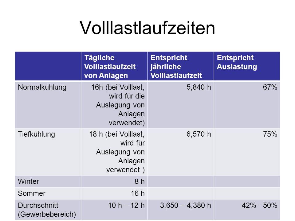 Volllastlaufzeiten Tägliche Volllastlaufzeit von Anlagen Entspricht jährliche Volllastlaufzeit Entspricht Auslastung Normalkühlung16h (bei Volllast, wird für die Auslegung von Anlagen verwendet) 5,840 h67% Tiefkühlung18 h (bei Volllast, wird für Auslegung von Anlagen verwendet ) 6,570 h75% Winter8 h Sommer16 h Durchschnitt (Gewerbebereich) 10 h – 12 h3,650 – 4,380 h42% - 50%