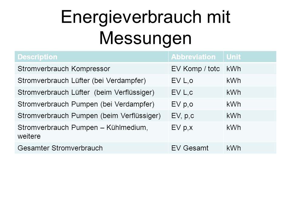 Energieverbrauch mit Messungen DescriptionAbbreviationUnit Stromverbrauch KompressorEV Komp / totckWh Stromverbrauch Lüfter (bei Verdampfer)EV L,okWh Stromverbrauch Lüfter (beim Verflüssiger)EV L,ckWh Stromverbrauch Pumpen (bei Verdampfer)EV p,okWh Stromverbrauch Pumpen (beim Verflüssiger)EV, p,ckWh Stromverbrauch Pumpen – Kühlmedium, weitere EV p,xkWh Gesamter StromverbrauchEV GesamtkWh