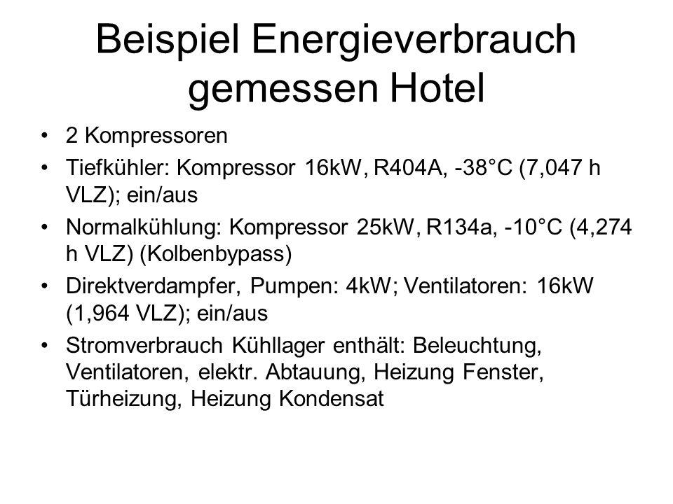 Beispiel Energieverbrauch gemessen Hotel 2 Kompressoren Tiefkühler: Kompressor 16kW, R404A, -38°C (7,047 h VLZ); ein/aus Normalkühlung: Kompressor 25kW, R134a, -10°C (4,274 h VLZ) (Kolbenbypass) Direktverdampfer, Pumpen: 4kW; Ventilatoren: 16kW (1,964 VLZ); ein/aus Stromverbrauch Kühllager enthält: Beleuchtung, Ventilatoren, elektr.
