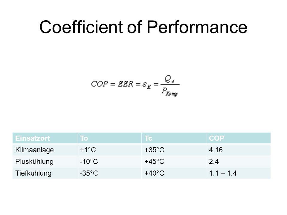 Coefficient of Performance EinsatzortToTcCOP Klimaanlage+1°C+35°C4.16 Pluskühlung-10°C+45°C2.4 Tiefkühlung-35°C+40°C1.1 – 1.4