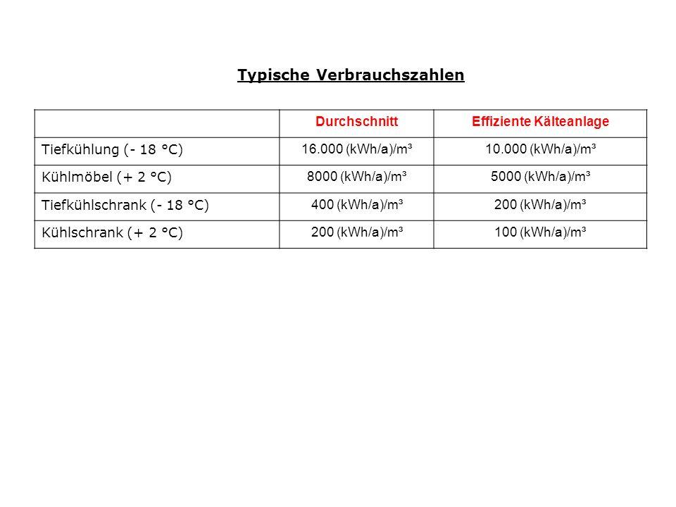 DurchschnittEffiziente Kälteanlage Tiefkühlung (- 18 °C) 16.000 (kWh/a)/m³10.000 (kWh/a)/m³ Kühlmöbel (+ 2 °C) 8000 (kWh/a)/m³5000 (kWh/a)/m³ Tiefkühlschrank (- 18 °C) 400 (kWh/a)/m³200 (kWh/a)/m³ Kühlschrank (+ 2 °C) 200 (kWh/a)/m³100 (kWh/a)/m³ Typische Verbrauchszahlen
