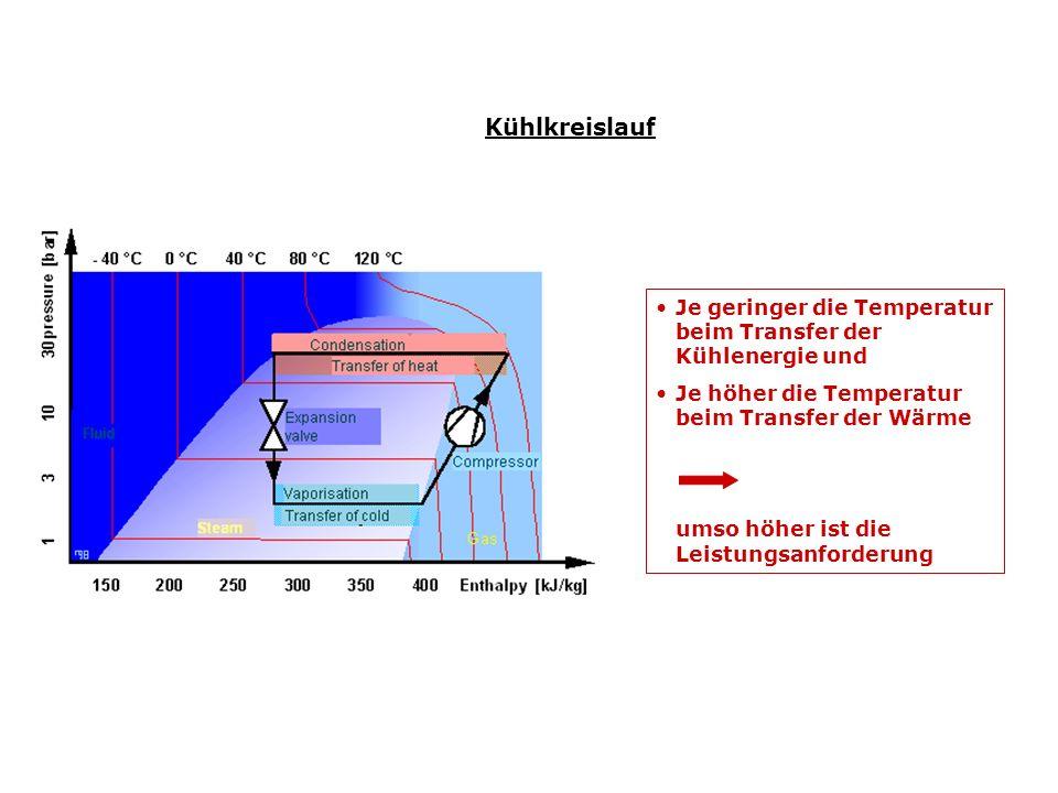 Kühlkreislauf Je geringer die Temperatur beim Transfer der Kühlenergie und Je höher die Temperatur beim Transfer der Wärme umso höher ist die Leistungsanforderung