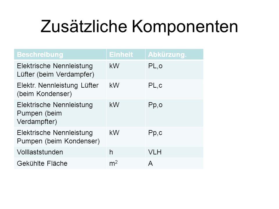 Zusätzliche Komponenten BeschreibungEinheitAbkürzung.