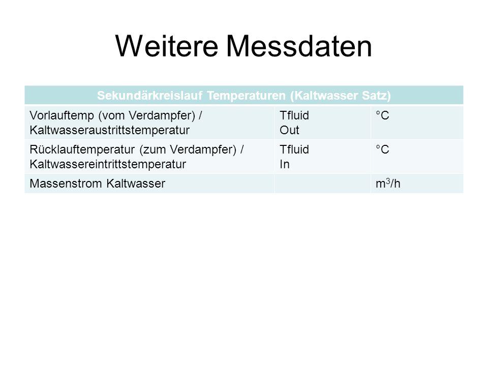 Weitere Messdaten Sekundärkreislauf Temperaturen (Kaltwasser Satz) Vorlauftemp (vom Verdampfer) / Kaltwasseraustrittstemperatur Tfluid Out °C Rücklauftemperatur (zum Verdampfer) / Kaltwassereintrittstemperatur Tfluid In °C Massenstrom Kaltwasserm 3 /h