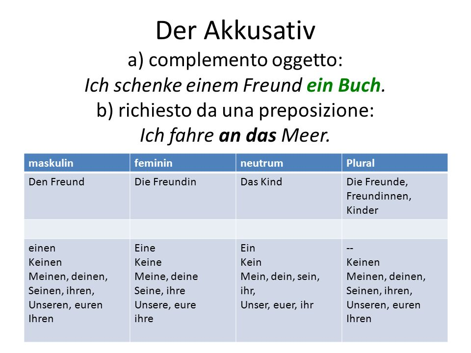Der Akkusativ a) complemento oggetto: Ich schenke einem Freund ein Buch. b) richiesto da una preposizione: Ich fahre an das Meer. maskulinfemininneutr