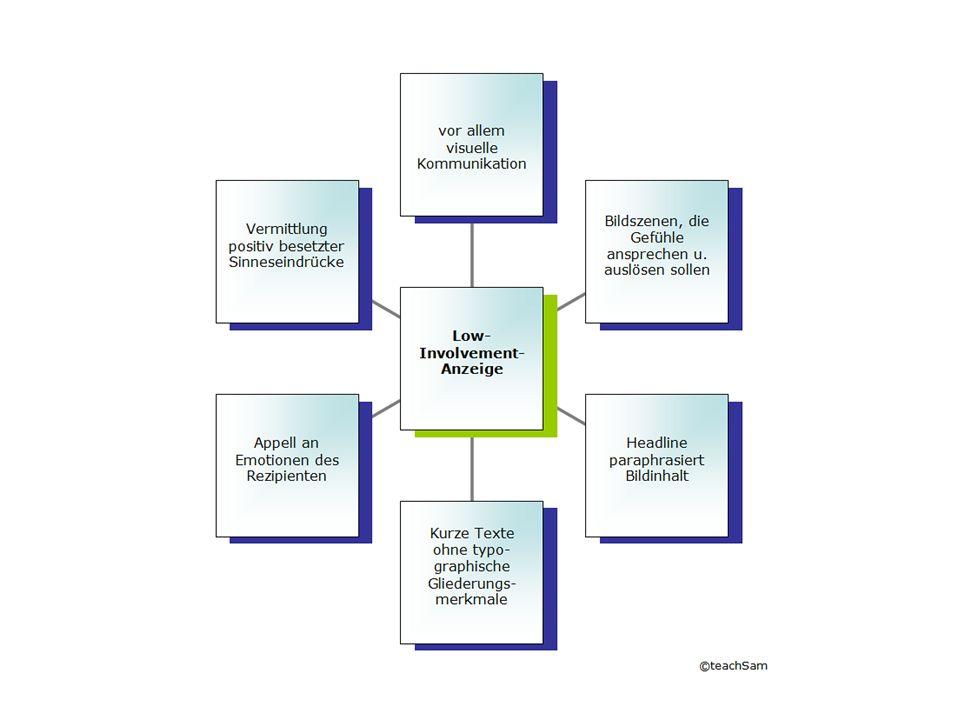 Die High-Involvement-Anzeige geht dabei von einem bestimmten Verhältnis von bildlichen und sprachlichen Textelementen aus, bei dem sprachliche Textelemente bei der Gestaltung der Werbebotschaft dominieren.