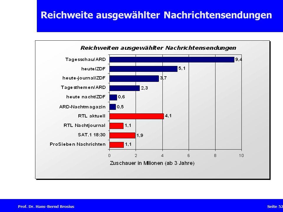 Prof. Dr. Hans-Bernd BrosiusSeite 52 Reichweite ausgewählter Nachrichtensendungen