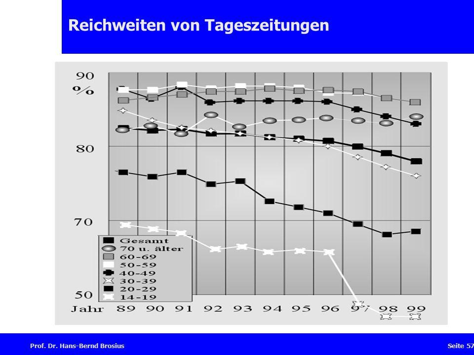 Prof. Dr. Hans-Bernd BrosiusSeite 57 Reichweiten von Tageszeitungen