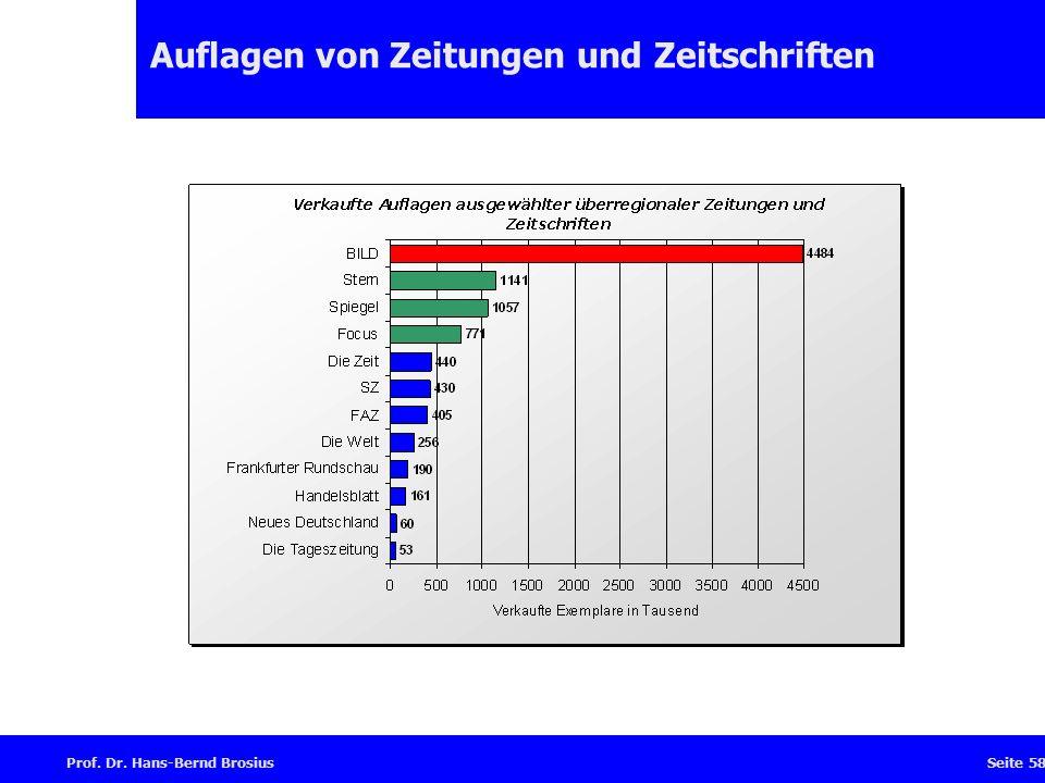 Prof. Dr. Hans-Bernd BrosiusSeite 58 Auflagen von Zeitungen und Zeitschriften