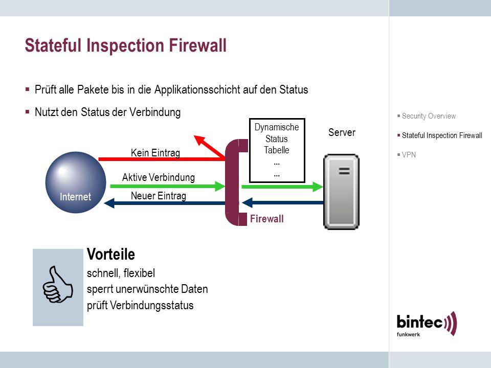 Stateful Inspection Firewall  Prüft alle Pakete bis in die Applikationsschicht auf den Status  Nutzt den Status der Verbindung  Vorteile schnell, f