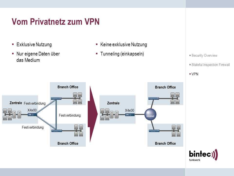Vom Privatnetz zum VPN  Exklusive Nutzung  Nur eigene Daten über das Medium  Keine exklusive Nutzung  Tunneling (einkapseln)  Security Overview  Stateful Inspection Firewall  VPN X4x00 Zentrale Branch Office Festverbindung X4x00 Zentrale Branch Office Internet