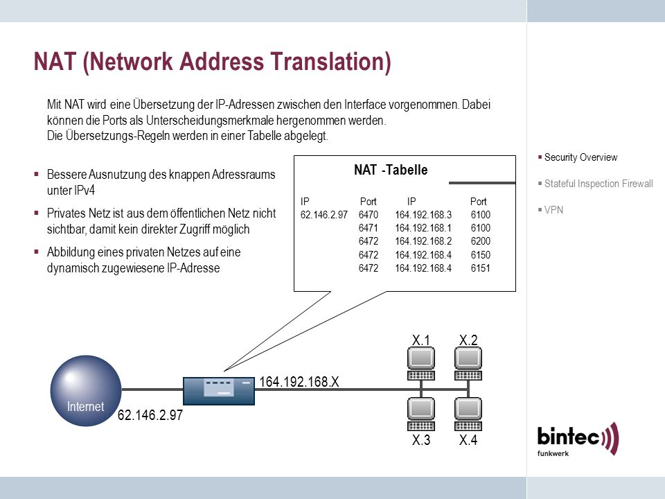NAT (Network Address Translation) NAT -Tabelle IP Port 62.146.2.97 6470 164.192.168.3 6100 6471 164.192.168.1 6100 6472 164.192.168.2 6200 6472 164.192.168.4 6150 6472 164.192.168.4 6151 Mit NAT wird eine Übersetzung der IP-Adressen zwischen den Interface vorgenommen.