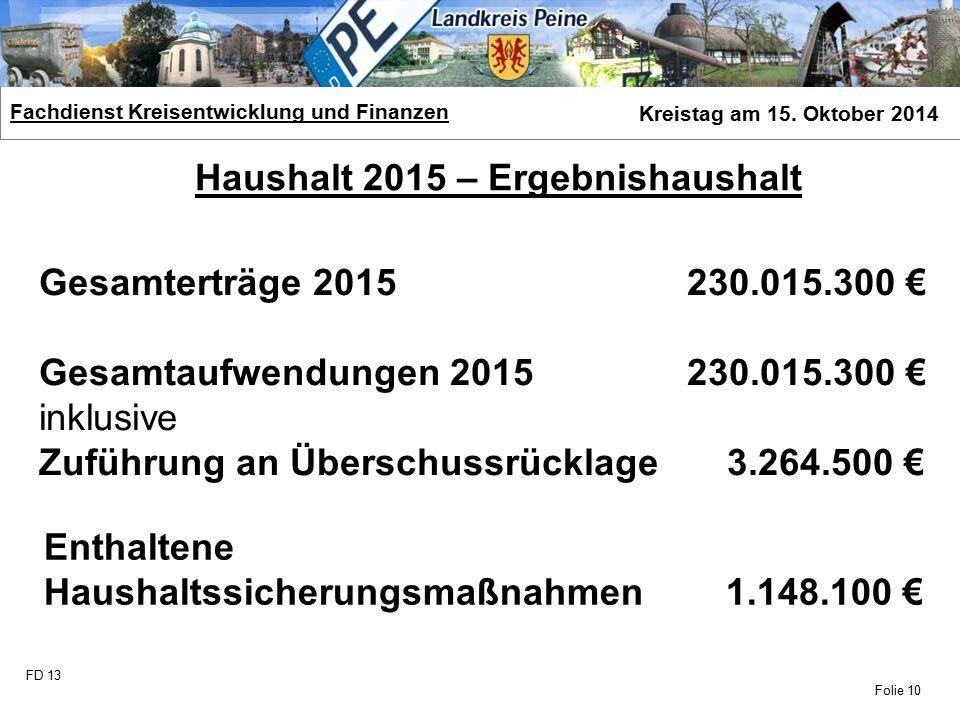 FD 13 Fachdienst Kreisentwicklung und Finanzen Kreistag am 15. Oktober 2014 Folie 10 Haushalt 2015 – Ergebnishaushalt Gesamterträge 2015 230.015.300 €