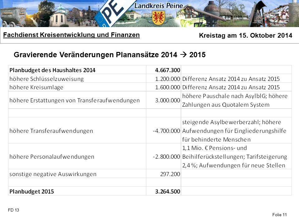 FD 13 Fachdienst Kreisentwicklung und Finanzen Kreistag am 15. Oktober 2014 Folie 11 Gravierende Veränderungen Planansätze 2014  2015