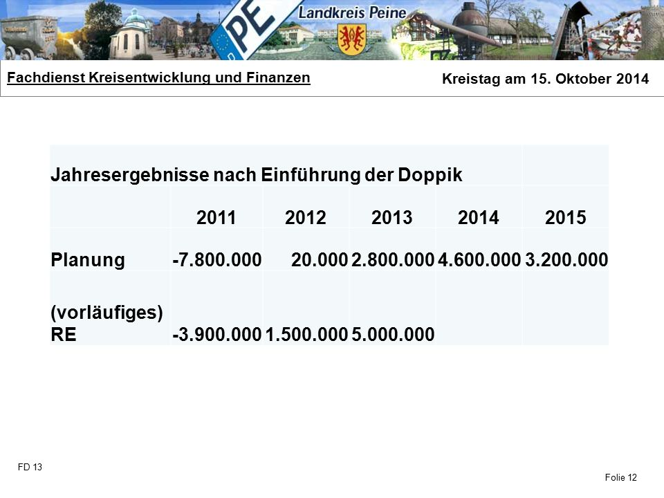 FD 13 Fachdienst Kreisentwicklung und Finanzen Kreistag am 15. Oktober 2014 Folie 12 Jahresergebnisse nach Einführung der Doppik 20112012201320142015