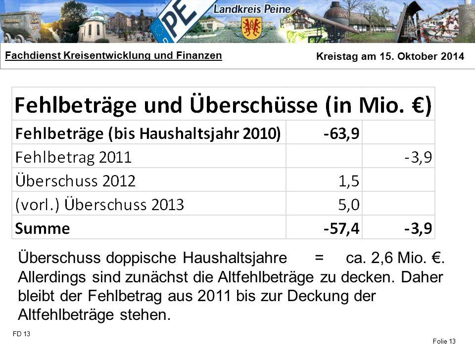 FD 13 Fachdienst Kreisentwicklung und Finanzen Kreistag am 15. Oktober 2014 Folie 13 Überschuss doppische Haushaltsjahre = ca. 2,6 Mio. €. Allerdings