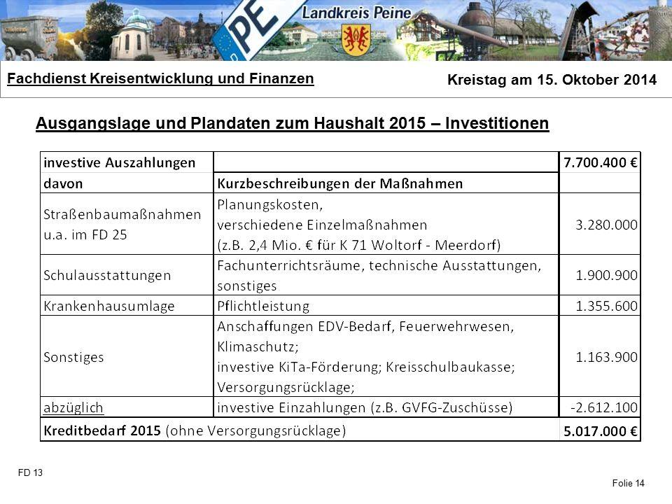 FD 13 Fachdienst Kreisentwicklung und Finanzen Kreistag am 15. Oktober 2014 Folie 14 Ausgangslage und Plandaten zum Haushalt 2015 – Investitionen