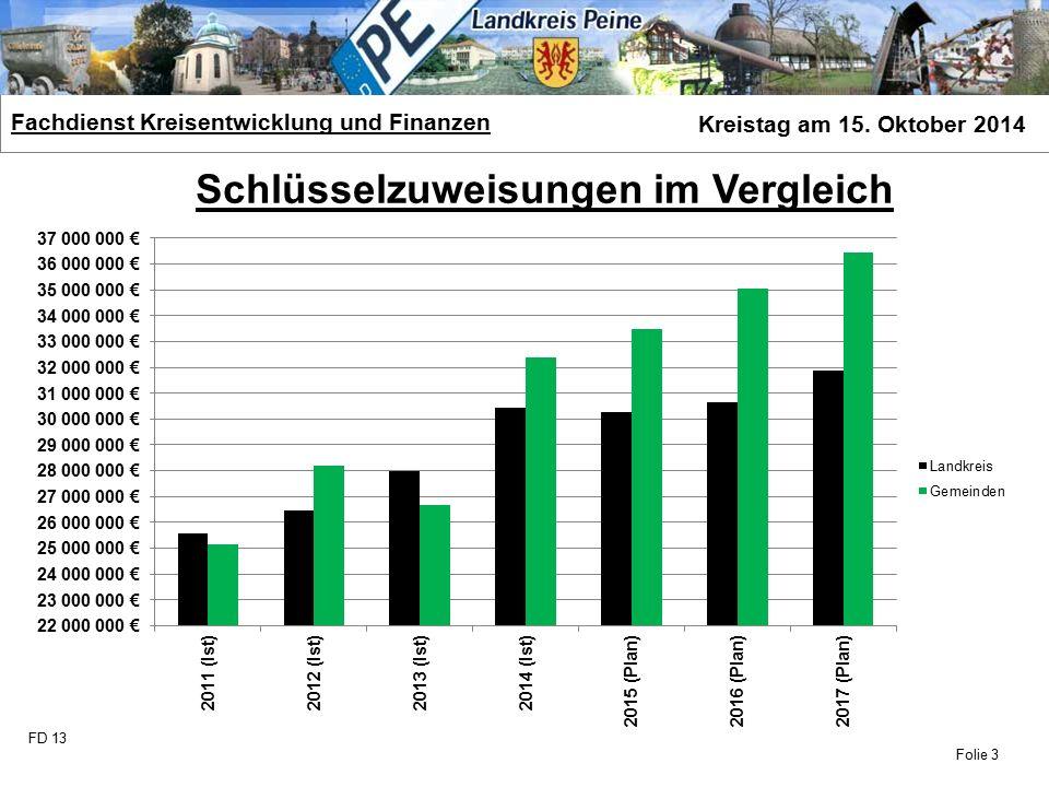 FD 13 Fachdienst Kreisentwicklung und Finanzen Kreistag am 15. Oktober 2014 Folie 3 Schlüsselzuweisungen im Vergleich