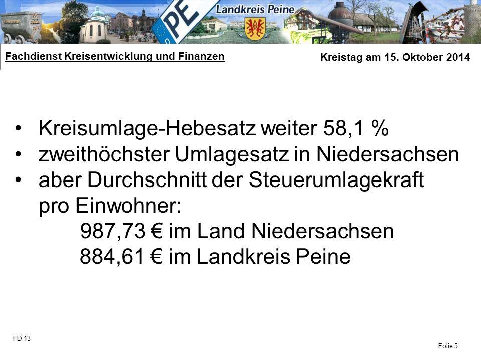FD 13 Fachdienst Kreisentwicklung und Finanzen Kreistag am 15. Oktober 2014 Folie 5 Kreisumlage-Hebesatz weiter 58,1 % zweithöchster Umlagesatz in Nie