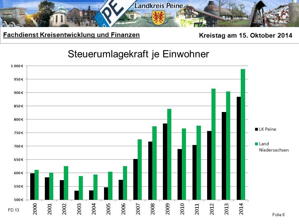 FD 13 Fachdienst Kreisentwicklung und Finanzen Kreistag am 15. Oktober 2014 Folie 6 Steuerumlagekraft je Einwohner
