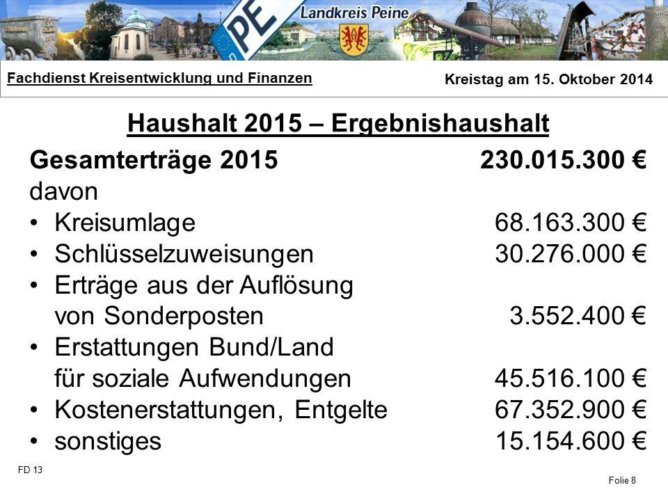 FD 13 Fachdienst Kreisentwicklung und Finanzen Kreistag am 15. Oktober 2014 Folie 8 Haushalt 2015 – Ergebnishaushalt Gesamterträge 2015 230.015.300 €