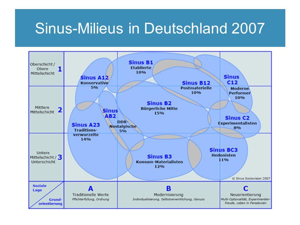 Sinus-Milieus in Deutschland 2007