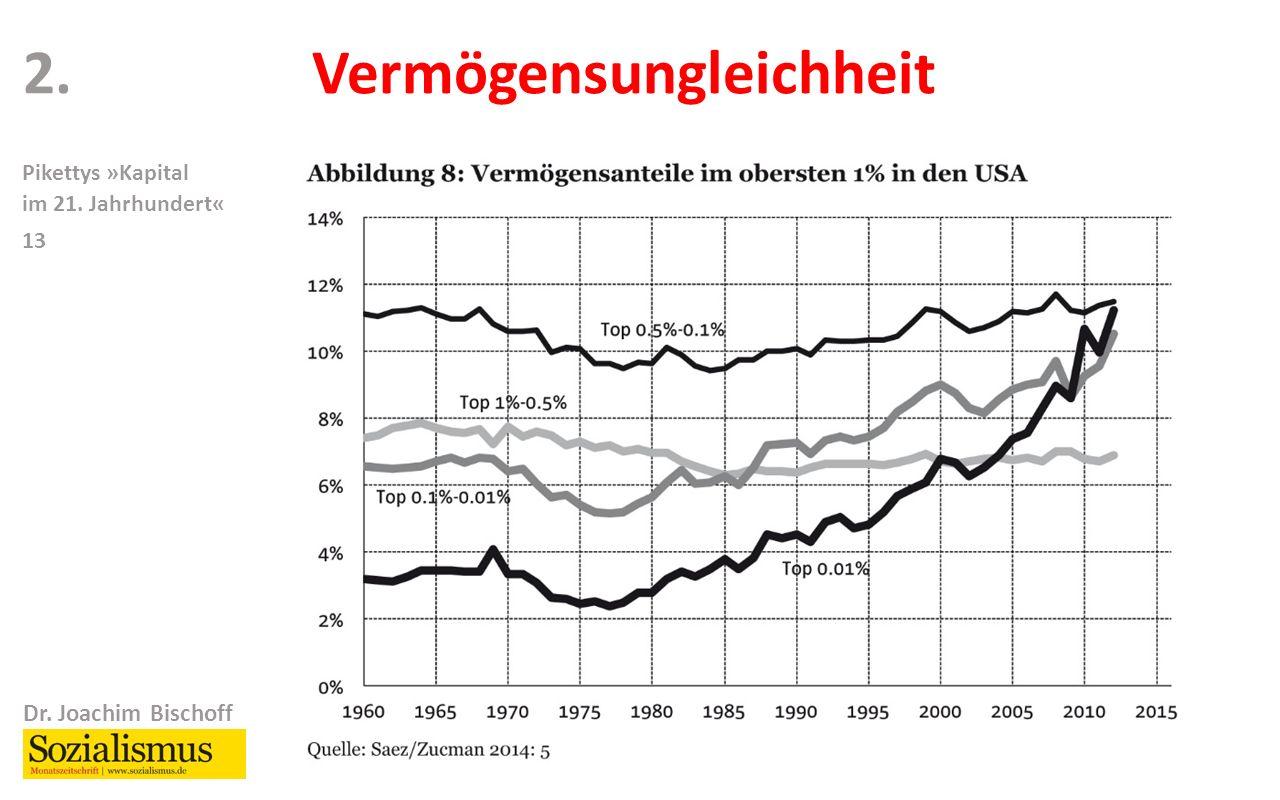 Dr. Joachim Bischoff Pikettys »Kapital im 21. Jahrhundert« 13 2.Vermögensungleichheit