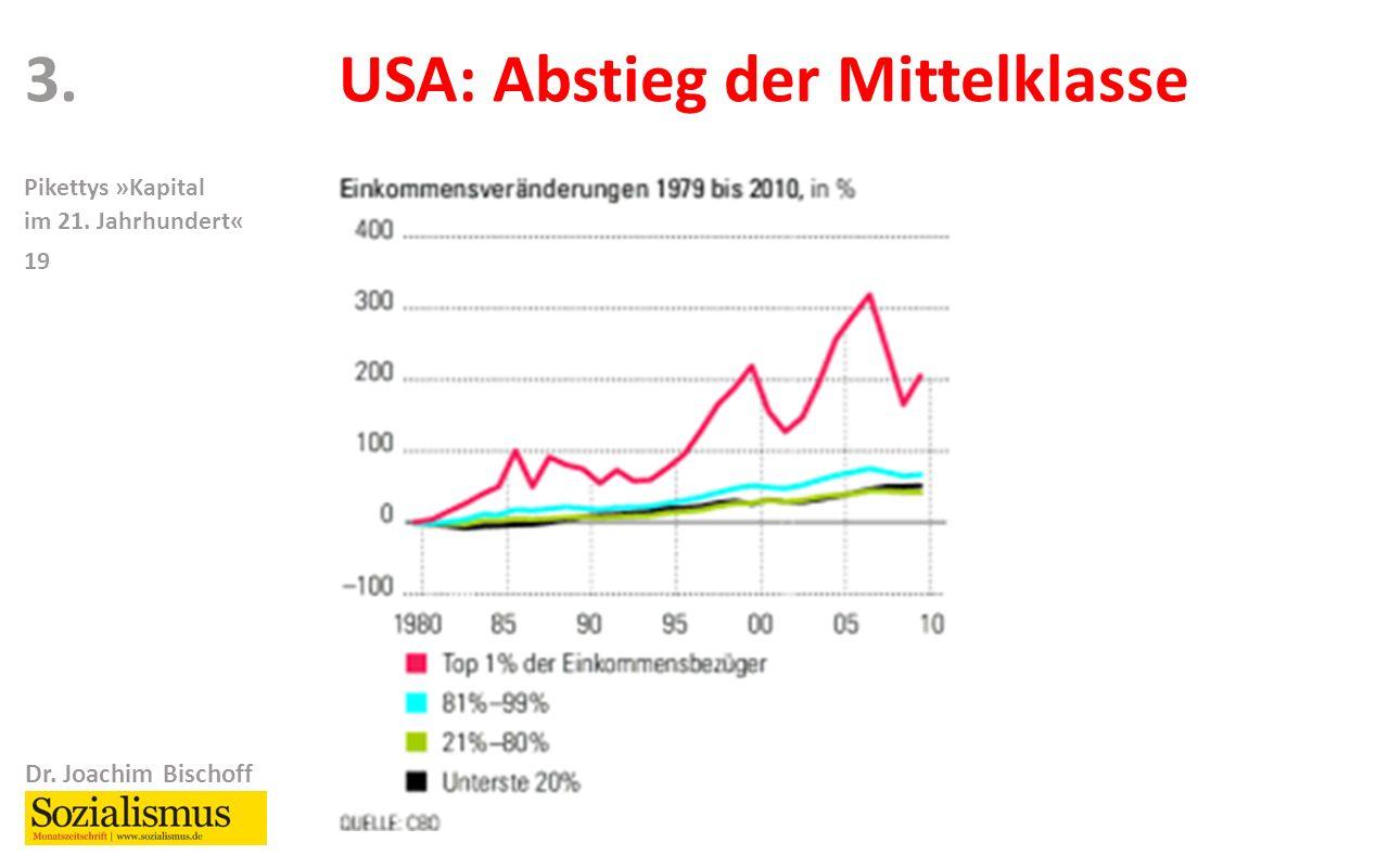 Dr. Joachim Bischoff Pikettys »Kapital im 21. Jahrhundert« 19 USA: Abstieg der Mittelklasse3.
