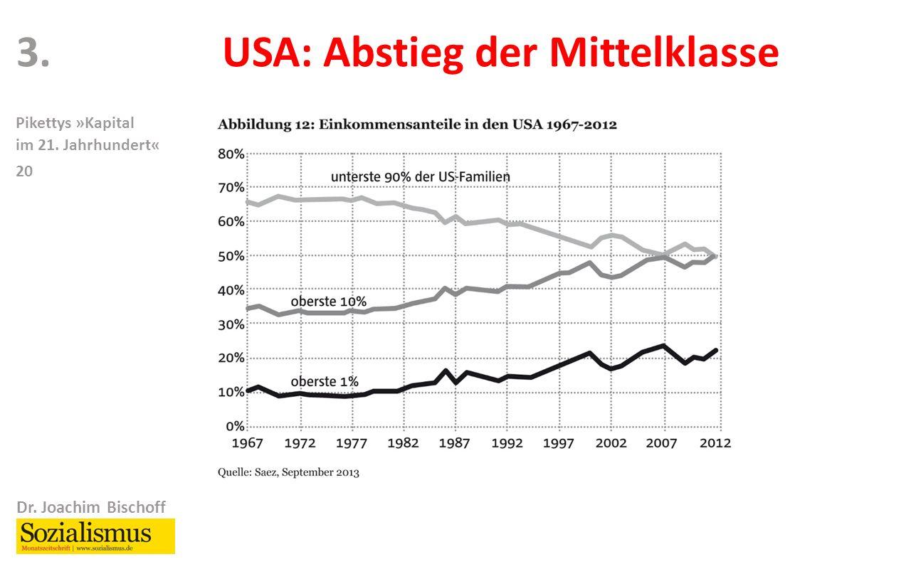 Dr. Joachim Bischoff Pikettys »Kapital im 21. Jahrhundert« 20 3.USA: Abstieg der Mittelklasse
