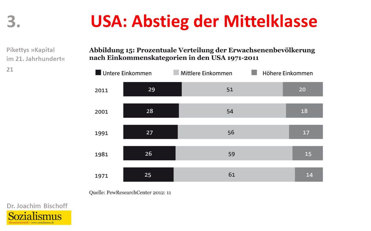 Dr. Joachim Bischoff Pikettys »Kapital im 21. Jahrhundert« 21 3. USA: Abstieg der Mittelklasse