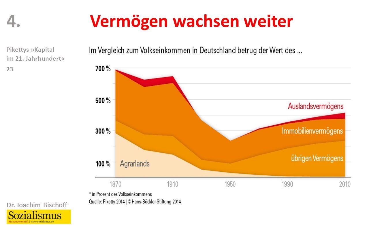 Dr. Joachim Bischoff Pikettys »Kapital im 21. Jahrhundert« 23 4.Vermögen wachsen weiter