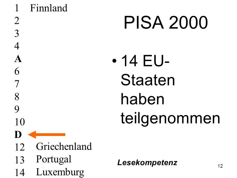 """11 PISA = """"Programme for International Student Assessment von der OECD ab dem Jahr 2000 durchgeführt Aufgabe:regelmäßige Erfolgsmessungen der Bildungssysteme (2003, 2006....) Bereiche Lesekompetenz Mathematische Grundbildung Naturwissenschaftliche Grundbildung Fächerübergreifende Kompetenzen Population: 15-jährige"""
